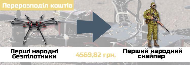 """Перерозподіл коштів на проект """"Перший народний снайпер"""""""