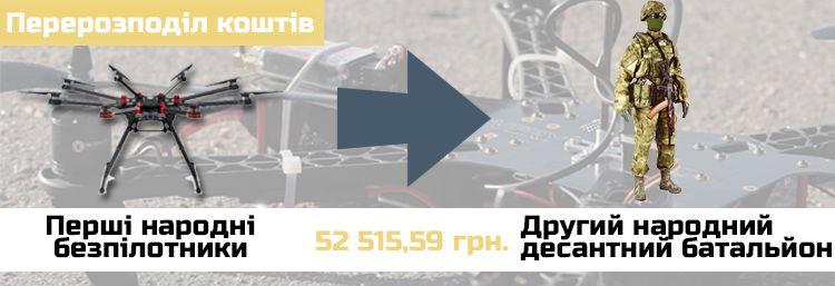 """Перерозподіл коштів на проект """"Другий народний десантний батальйон"""""""