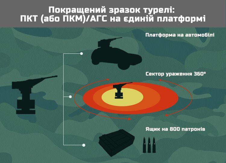 sabre infografics ukr