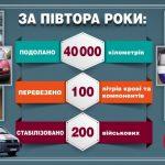 """Активісти ініціювали проект """"Кровомобіль"""" для воїнів АТО"""